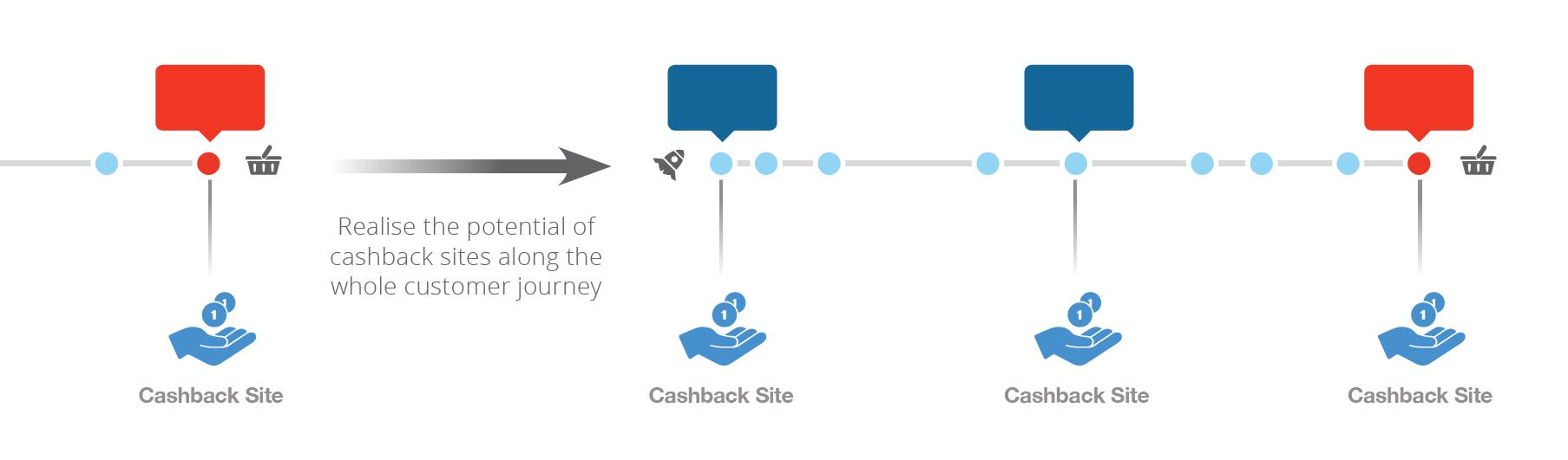 Cashback publishers mastering Real Attribution